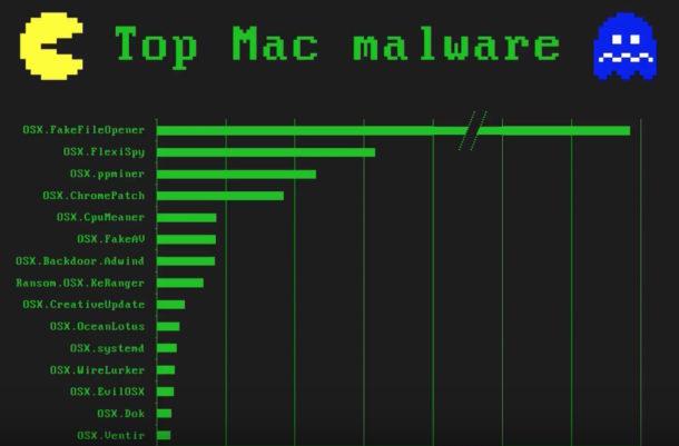"""Presentazione malware per Mac di Thomas Reed """"width ="""" 610 """"height ="""" 401 """"class ="""" aligncenter size-large wp-image-76117 """"/> </p> <p> Sei interessato a vedere una valutazione non allarmistica, basata sui dati e realistica dell'ambiente di minacce malware esistente per la piattaforma Mac? Se è così, ti consigliamo di guardare questa presentazione lunga un'ora da Thomas Reed di Malwarebytes. Registrato alla conferenza MacAdmins del 2018 presso la Penn State University, Reed utilizza i dati rigidi trovati dallo scanner Malwarebytes e gli strumenti di rimozione per offrire un """"look guidato dai dati"""" alle minacce esistenti sul Mac. </p> <p><!-- Quick Adsense WordPress Plugin: http://quickadsense.com/ --></p> <p> Troverai una lunga discussione sul malware più comune che sta avendo impatto sui Mac, inclusi malware di tutte le forme, spyware, minatori di criptovaluta, keylogger, ransomware, scamware, junkware, payload imprecisi che tentano di cambiare server DNS e avviare cercando di scaricare junk su computer, falsi programmi di installazione di Adobe Flash, falsi programmi di installazione e aggiornamenti falsi, software anti-virus falso, applicazioni anti-adware false, app di scansione fasulle, nagware e malware potenziale, app """"più pulite"""" junky, """"antivirus"""" junky app, app di backup """"sospette"""", app controverse, demoni di lancio abbozzati e agenti di lancio, malware governativi (!), persino app autentiche raggruppate in pacchetti di installazione dubbi o installatori di malware e altri malware e spazzatura che a volte vengono erroneamente denominati virus o cavallo di Troia (entrambi sono in effetti abbastanza rari nei moderni Mac OS). </p> <p> Ricorda che questo è un discorso tecnico presentato agli amministratori dei sistemi Mac, ma sarà senza dubbio interessante per altri utenti Mac che sono curiosi riguardo agli argomenti trattati. </p> <p> <strong> Il video della durata di un'ora intera, intitolato """"Uno sguardo guidato dai dati sul Mac Threat Landscape"""", è incorpor"""
